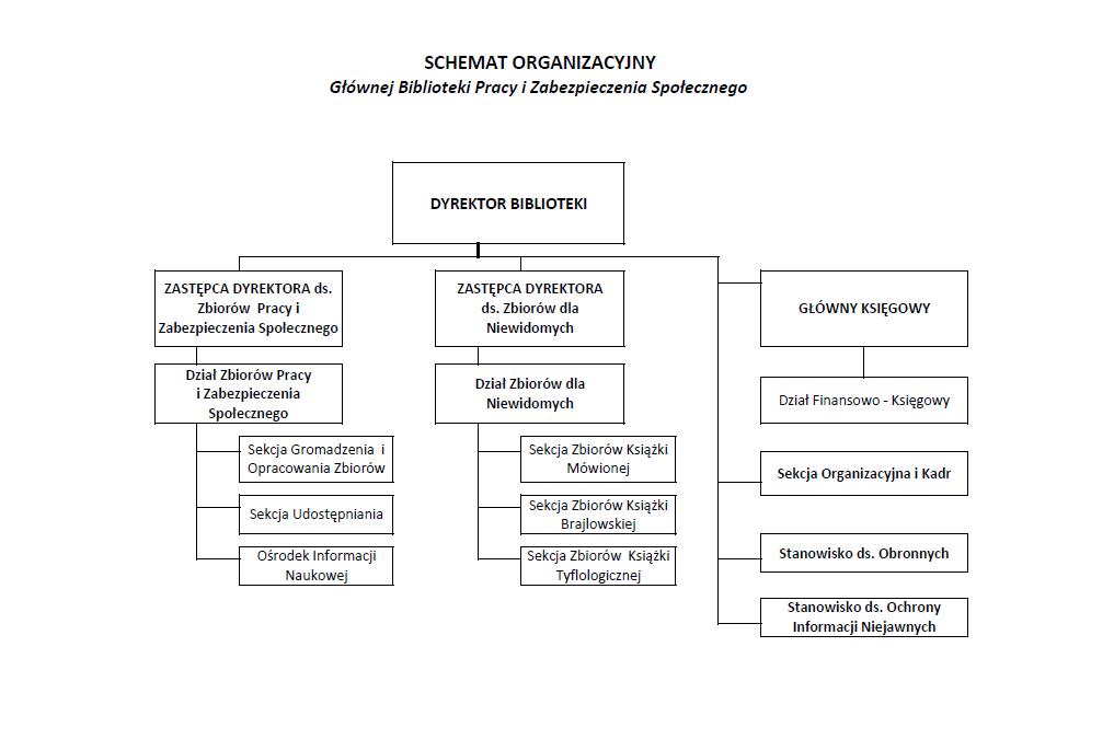Schemat organizacyjny GBPiZS